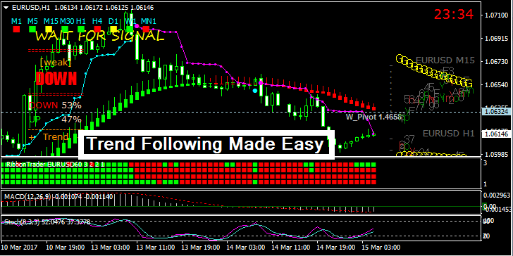 Trend Following Made Easy Forex Trading