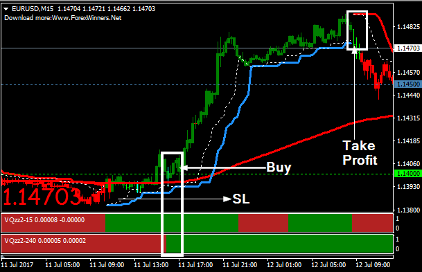 Low roll over rate pair forex