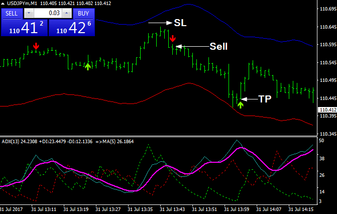 Contrarian Scalping System Trend