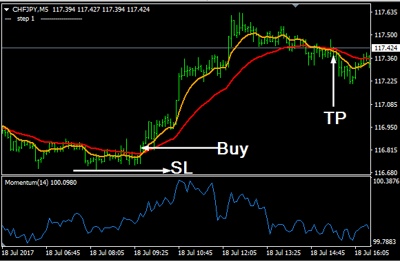 Larry williams forex prekyba