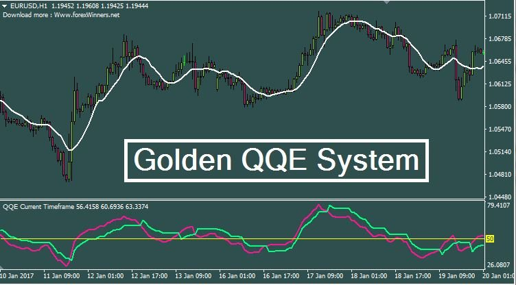 Golden Qqe System Trend Following System