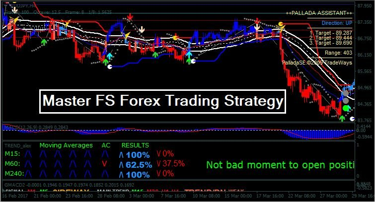 Master forex broker review