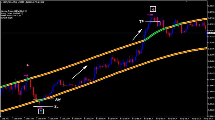 CAP Channel Trading Indicator MT4 - Trend Following System