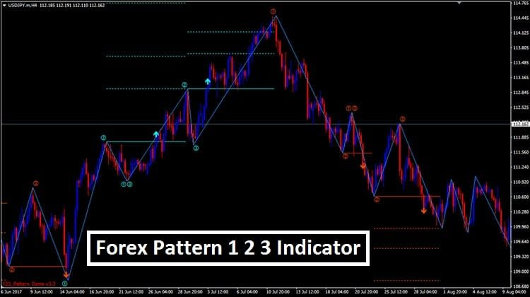 Forex Pattern 123 Indicator MT4 - Trend Following System
