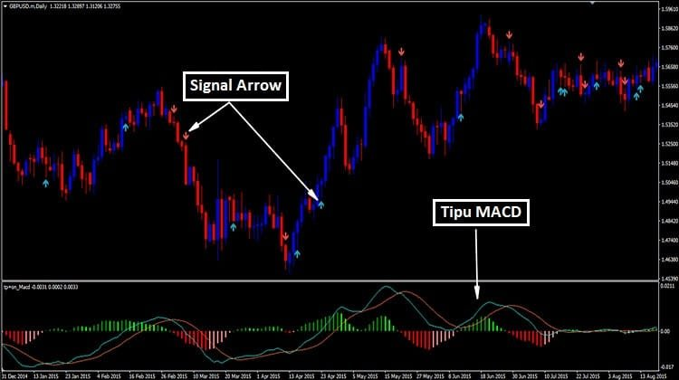Forex Tipu Macd Indicator Mt4 Trend Following System