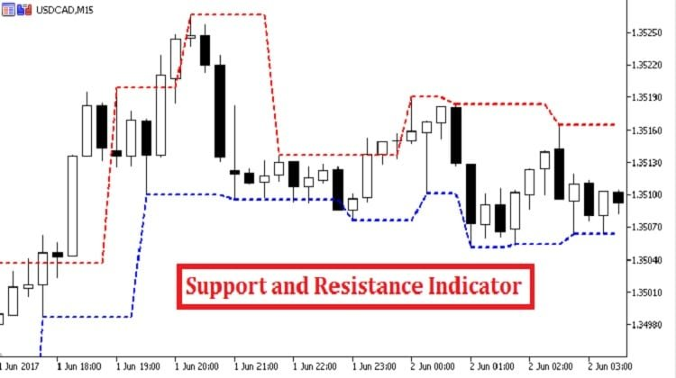 Support and Resistance Indicator MT5 - Trend Following System