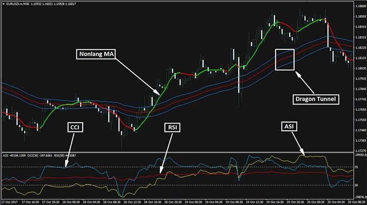 BMANS Renko Trading System MT4 - Trend Following System