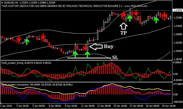 Simple Trend Retracement Forex Trading Strategy - Trend Following System