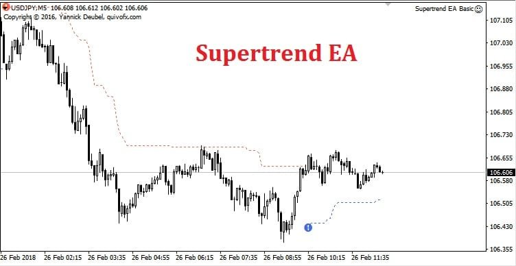 Forex trend following ea pensplan investments