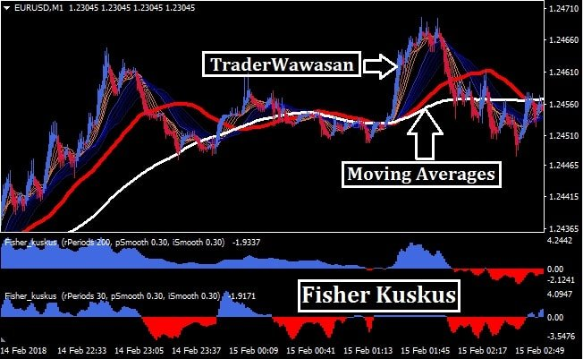 1 Minute Scalping MT4 - Trend Following System