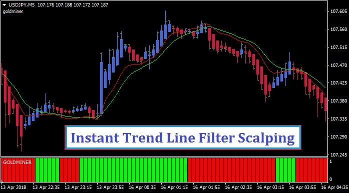 Digital Download Forex Instantaneous Trend Line Indicator for MT4