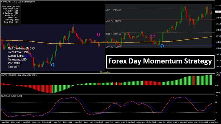 Day Momentum Strategy MT4 - Trend Following System