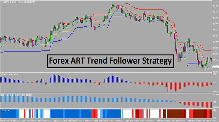 Forex trend follower how to measure investment risk