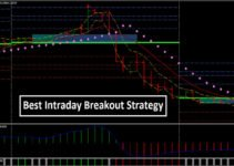 Strategia breakout intraday forex