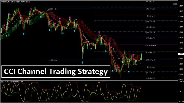 CCI Channel Trading Strategy