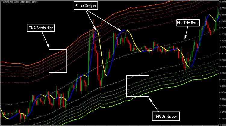 Dynamic Channel Strategy Trend Following System