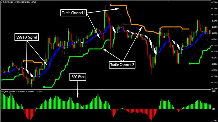Forex Ssg System Mt4 Trend Following System