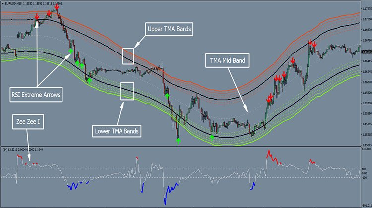 RSI Extreme System - Trend Following System