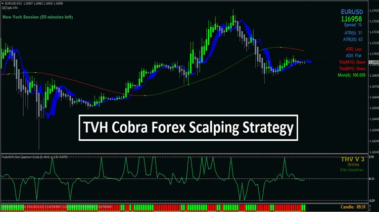 TVH Cobra Forex Scalping Strategy - Trend Following System
