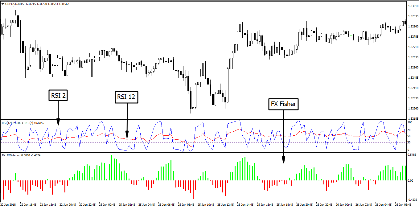 Double RSI Trading System - Trend Following System