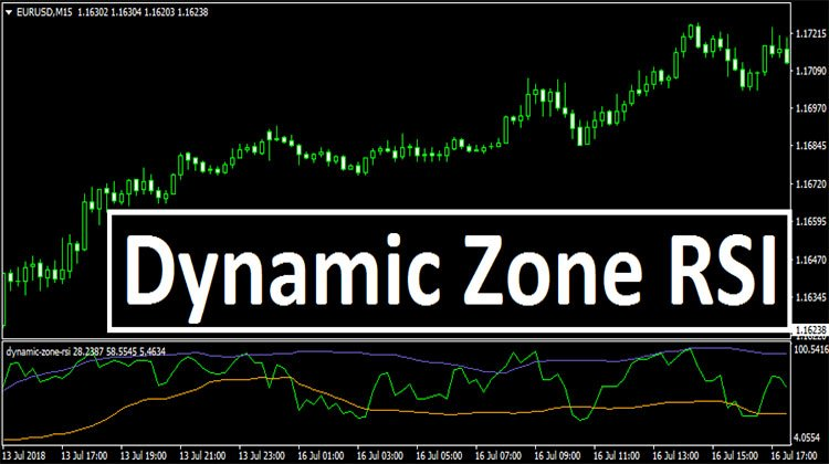 Dynamic Zone RSI - Trend Following System