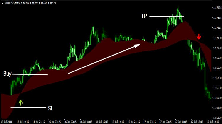 Moving Average Ribbon Indicator - Trend Following System