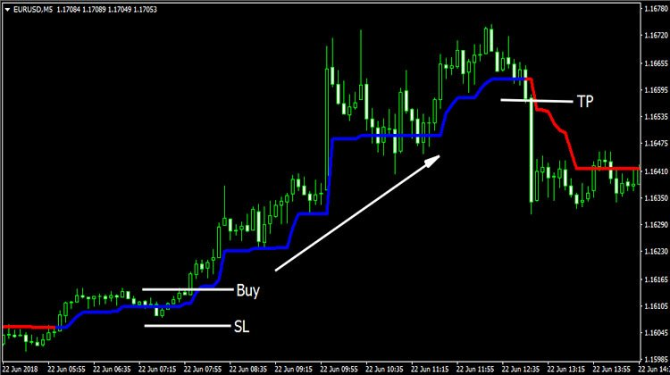 Trend Magic Indicator MT4 - Trend Following System
