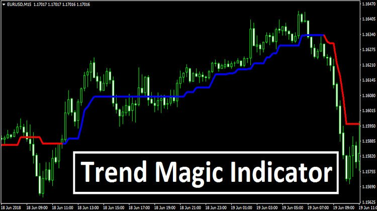 Forex Indicators Mt4 Trend