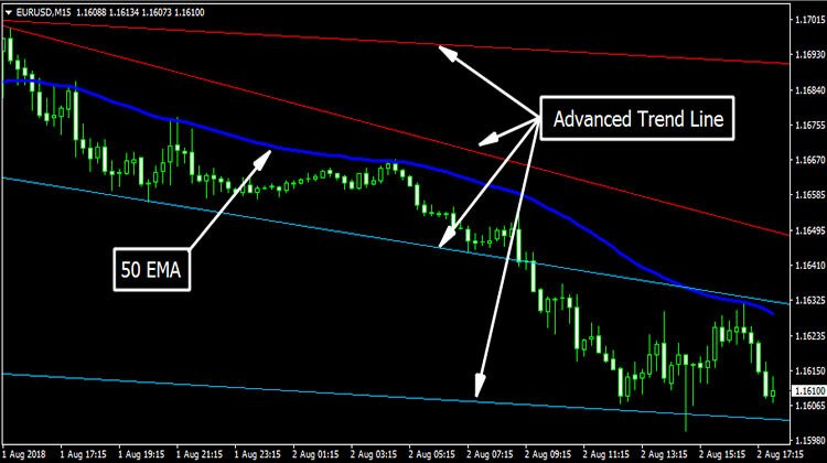 Advanced Trendline Scalping Strategy - Trend Following System