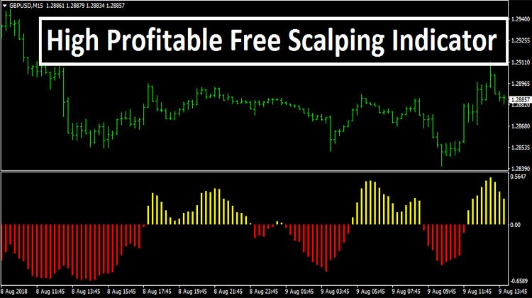 High Profitable Free Scalping Indicator - Trend Following System