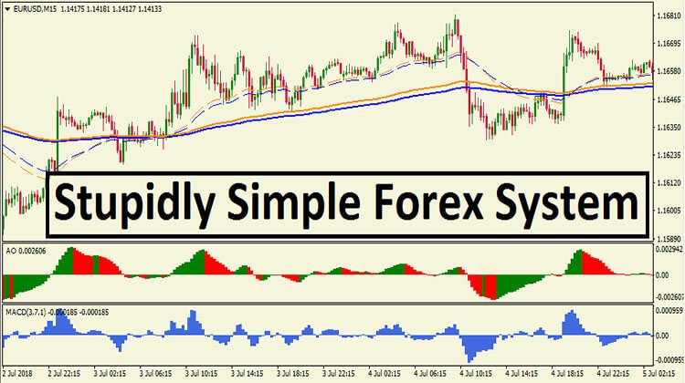Simple M5 Forex Scalping System Based on Trend and Sentiment | Forex Online Trading