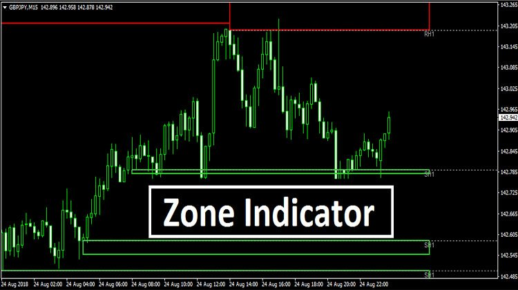 Zone Indicator Trend Following System