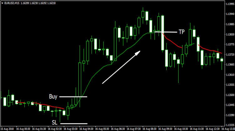 Color MA Indicator - Trend Following System