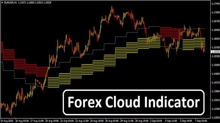 Forex Cloud Indicator Trend Following System
