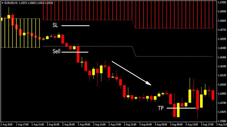 Buy sell cloud forex indicator