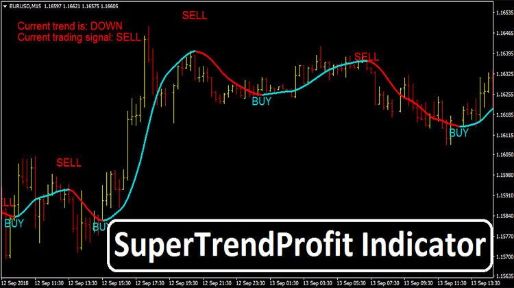 Super Trend Profit Indicator Trend Following System