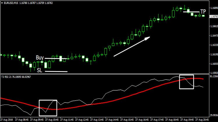 T3 RSI Indicator - Trend Following System