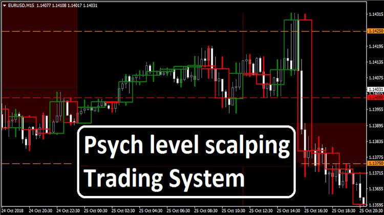 Psych Level Scalping Trading System - Trend Following System