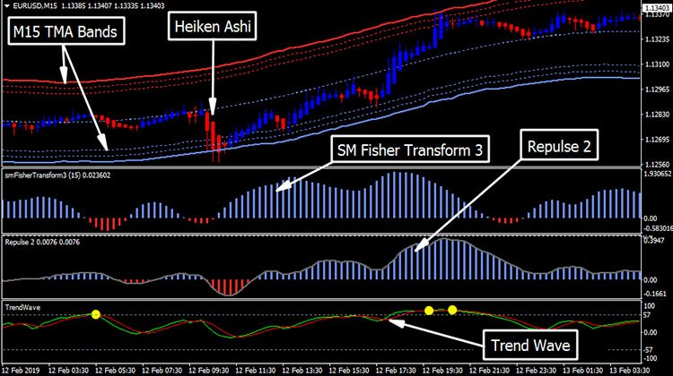 Forex channel trading renko system review