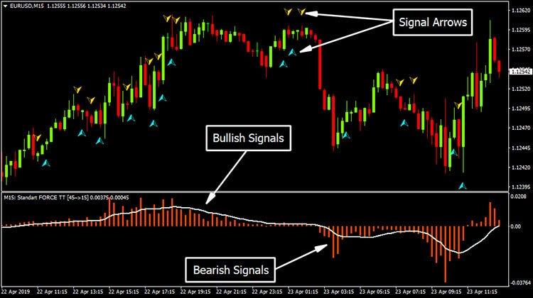 Volume RV MTF Indicator | Free Download - Trend Following System