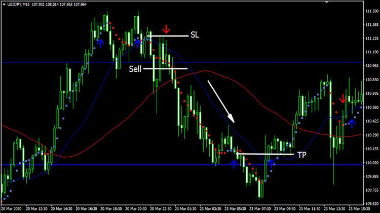 Easy Forex System Free Download – Forexobroker